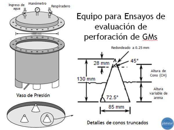 Figura 7. Esquema de vaso de presión y cono truncado utilizado para evaluar la perforación en GMs por protrusión.