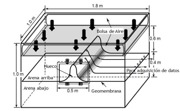 Figura 8. Esquema de caja de ensayo experimental para estudio del efecto de ondas en el rendimiento de GMs
