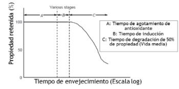 Figura 5. Etapas de degradación de HDPE GM por contacto con lixiviación.