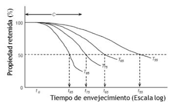 etapas de degradación de HDPE.png
