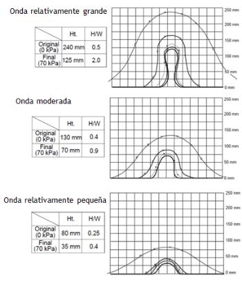 Ht. : Altura de onda H/W : Relación Onda/Altura