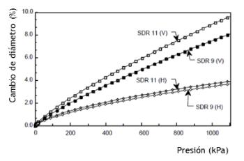 b. Módulo de largo plazo de la tubería = 150000kPa