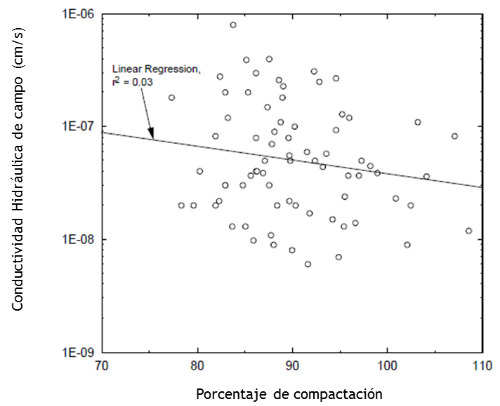 conductividad hidráulica en campo vs grado de saturación.png