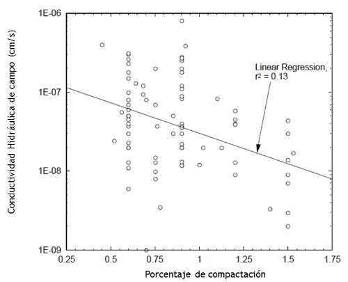 conductividad hidráulica en campo vs grosor.png