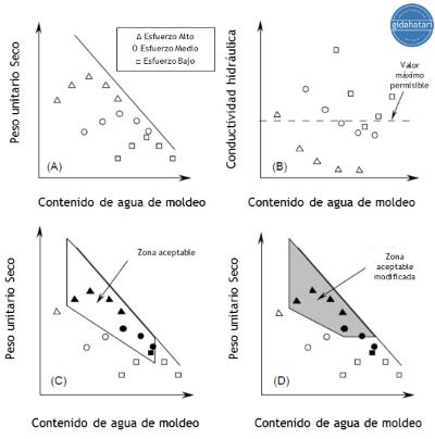 (A) Suelo compactado sobre el rango de la energía compactiva; (B) Especímenes compactados permeados; (C) Determinar la densidad de la zona de contenido de agua aceptable; and (D) modificar la zona aceptable para contabilizar otros factores tales como resistencia al corte.