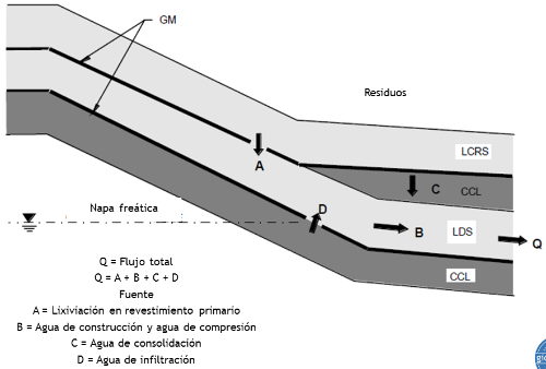 Figura 11. Esquema representativo de puntos de fuga (flujo de lixiviados) en un sistema de disposición de residuos