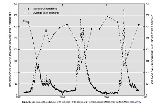 Figura 1: La conducta de las concentraciones varía según la descarga de una tormenta.
