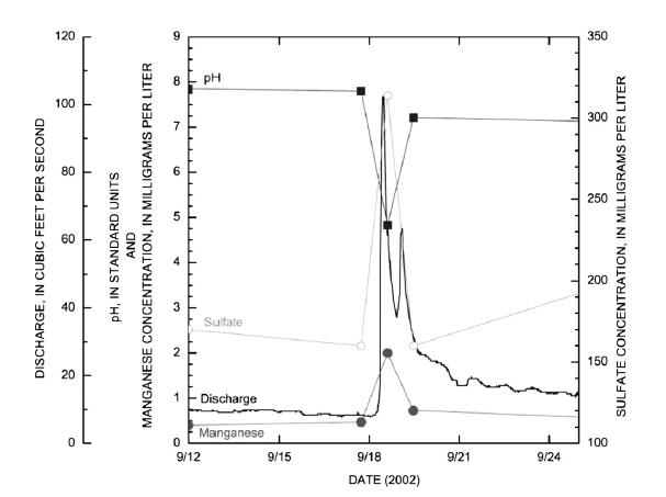 Figura 2: Muestra la disminución drástica del pH al llegar al pico de descarga. La concentración de Sulfato y manganeso aumentan en el pico de la descarga, decaen, tiempo seguido gradualmente aumentan su concentración.