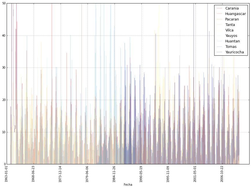 Datos de las estaciones superpuestas en un mismo gráfico.