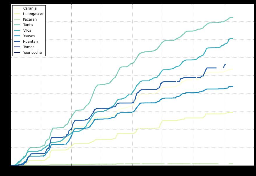 Curva de precipitación acumulada entre los años 1970 y 1980.