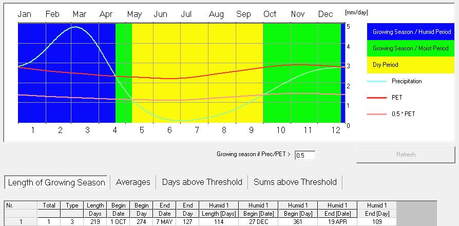 Gráfico de periodos de vegetación para una cuenca andina con LocClim v1.1