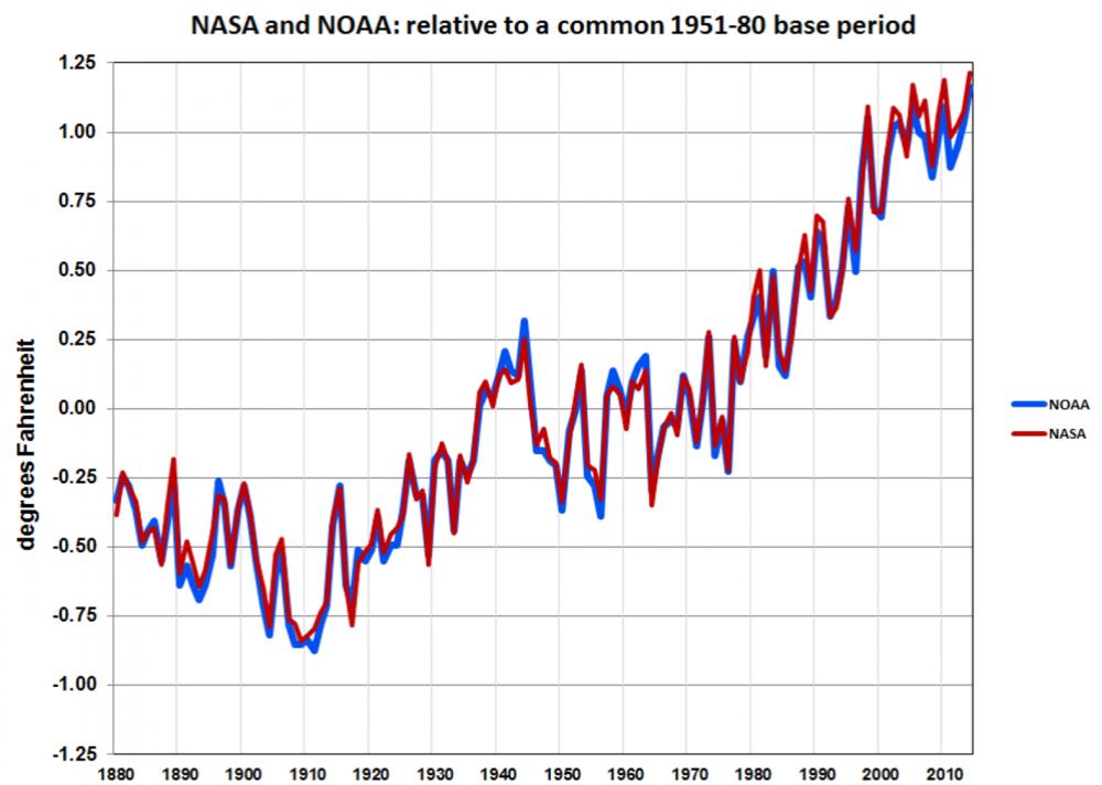 Fuente: NASA y NOAA