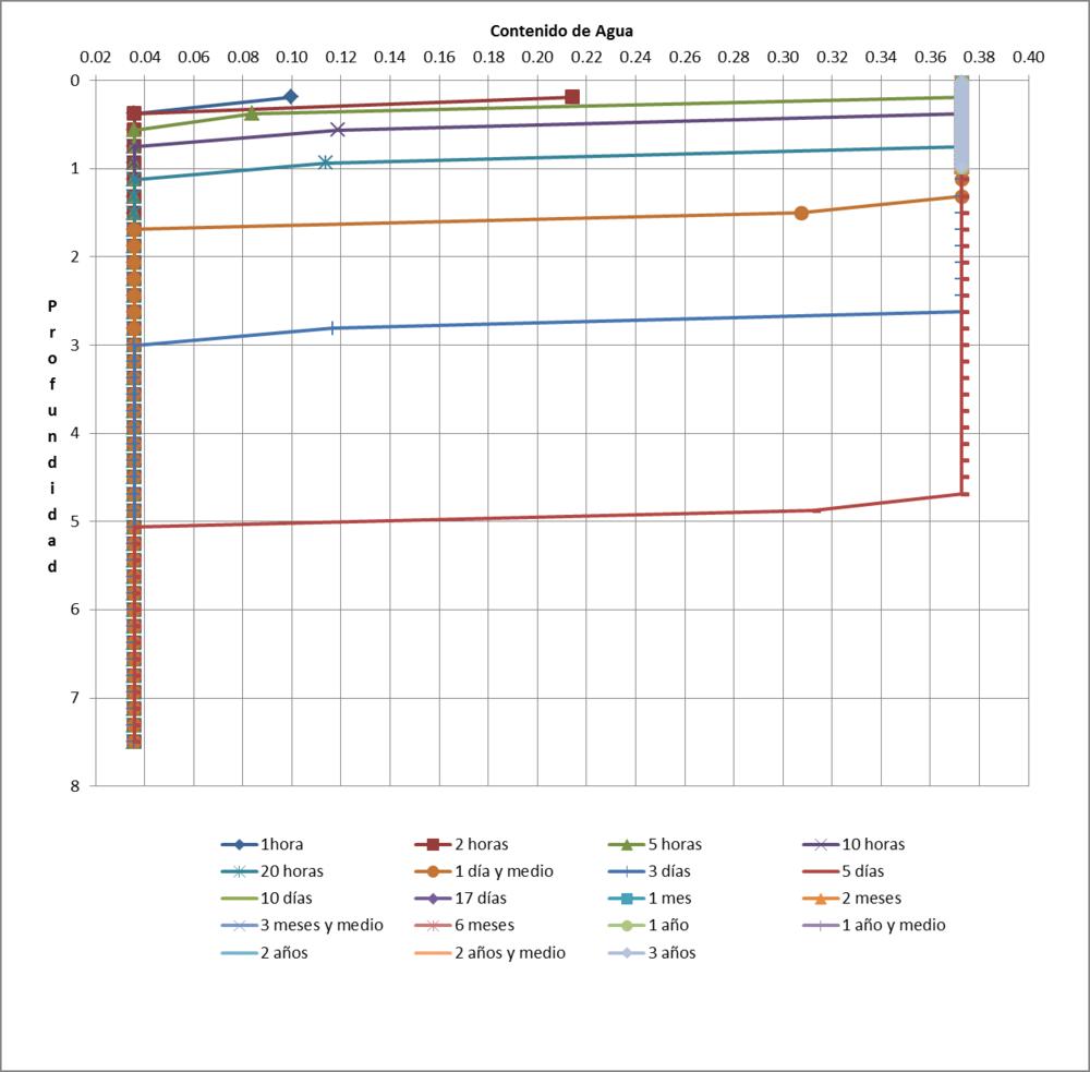 Figura 02. Profundidad vs. Contenido de Agua de las Limo Arenas