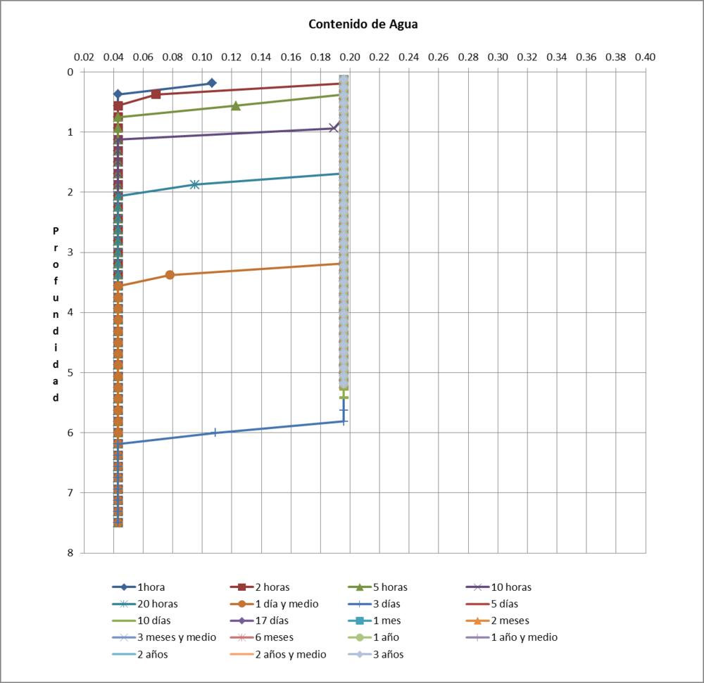 Figura 04. Profundidad vs. Contenido de Agua de las Arenas Limosas.
