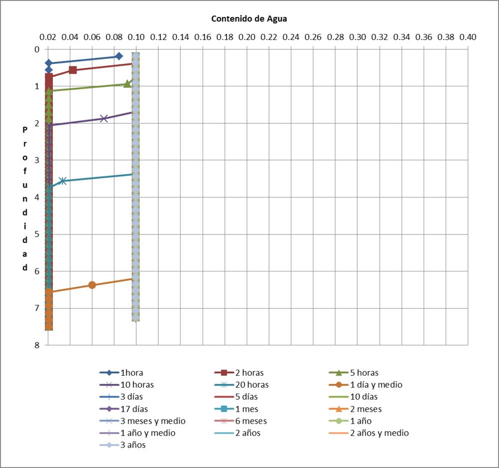 Figura 06. Profundidad vs. Contenido de Agua de las Arenas.