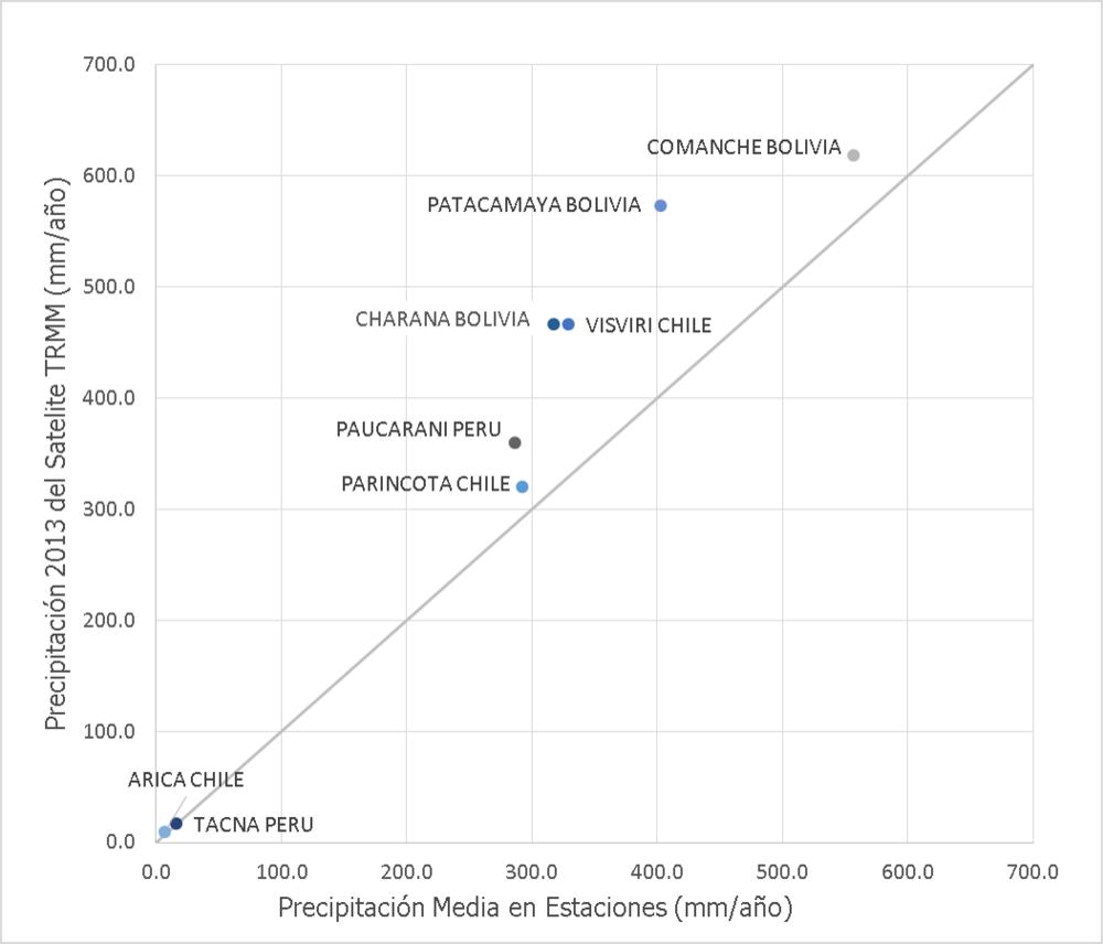 Comparación entre valores medios de precipitación y valores interpretados del satélite TRMM para el 2013