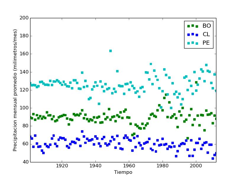 Distribución de la precipitación promedio mensual para BO= Bolivia, CL = Chile y PE = Perú