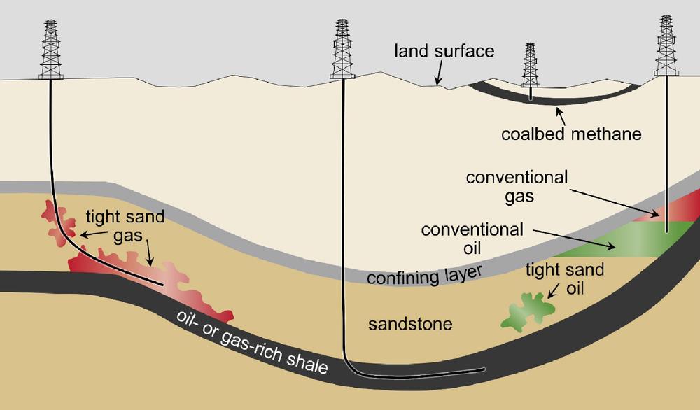 Figura 1. Sección esquemática de los tipos de rocas donde se aloja los hidrocarburos y la orientación de los pozos de producción usados en el fracturamiento hidráulico.