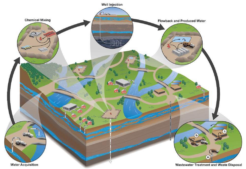 Figura 2. Etapas del ciclo del agua en el fracturamiento hidráulico