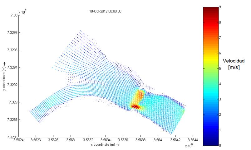 Figura 2: Vectores de velocidad promedio para el caso de hidrodinámica 2D Fuente: Gyssels, P. (2013)