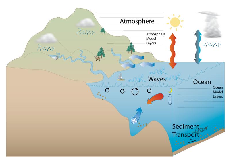 Figura 3: Procesos considerados en el modelo Coupled Ocean–Atmosphere–Wave–Sediment Transport (COAWST). Fuente: Warner, J. (2010)