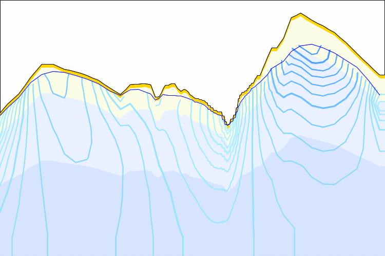 Sistema de aguas subterráneas para una cuenca andina.