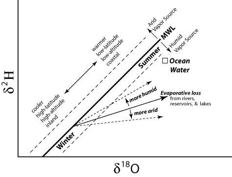 Línea de Agua Meteórica Global y tipos de desviaciones. Fuente: web.sahra.arizona.edu