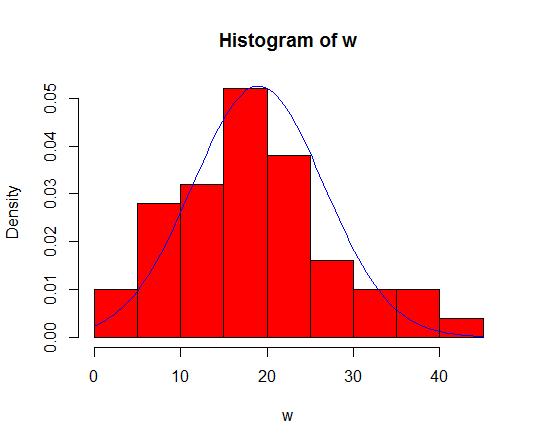 Histograma hecho con R