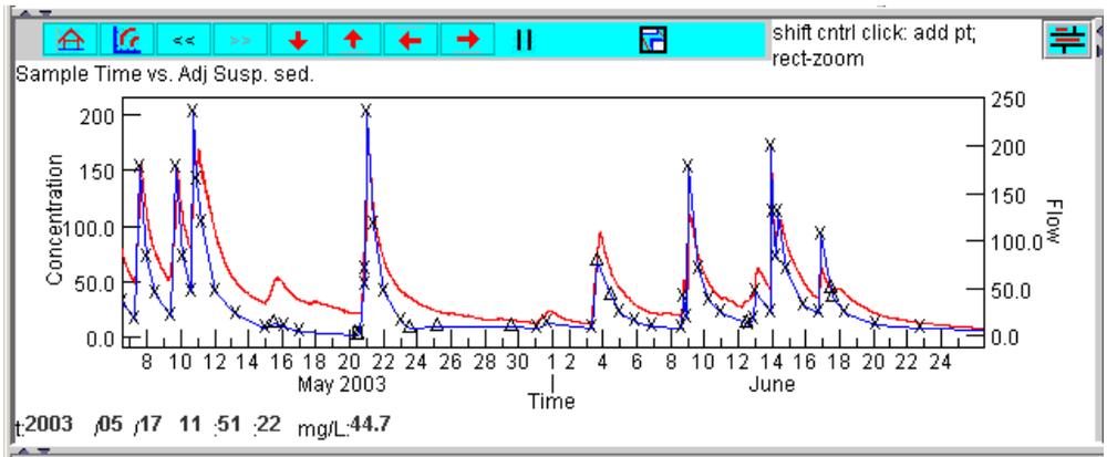 FIg. 2:Panel de trabajo – Variación de la concentración y caudal en el tiempo