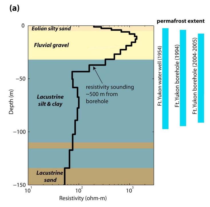 Fig. 2-a: Comparación de un sondeo AEM de resistividad con litología de una perforación cercana y observaciones de permafrost.