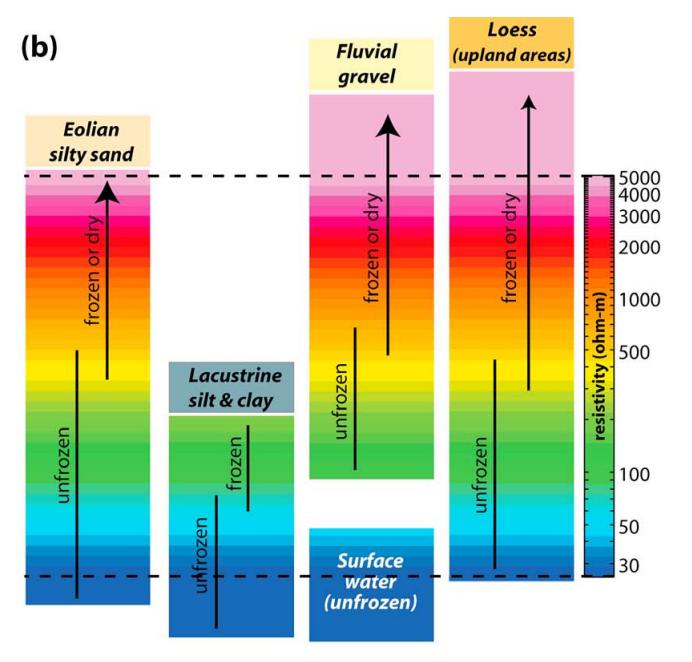 Fig. 2-b: Interpretación esquemática del monitoreo AEM, que indica el típico rango de resistividades para varios materiales bajo condiciones congeladas y de descongelamiento.