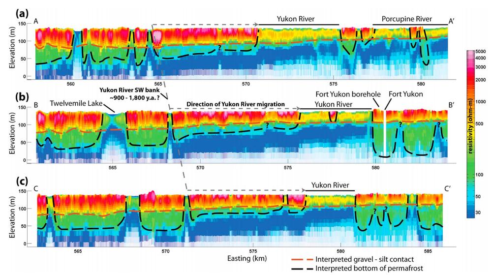 Fig. 4: Visualización de las secciones de corte de resistividad de la Figura 3. La litología y límites de permafrost interpretados se muestran en líneas punteadas.