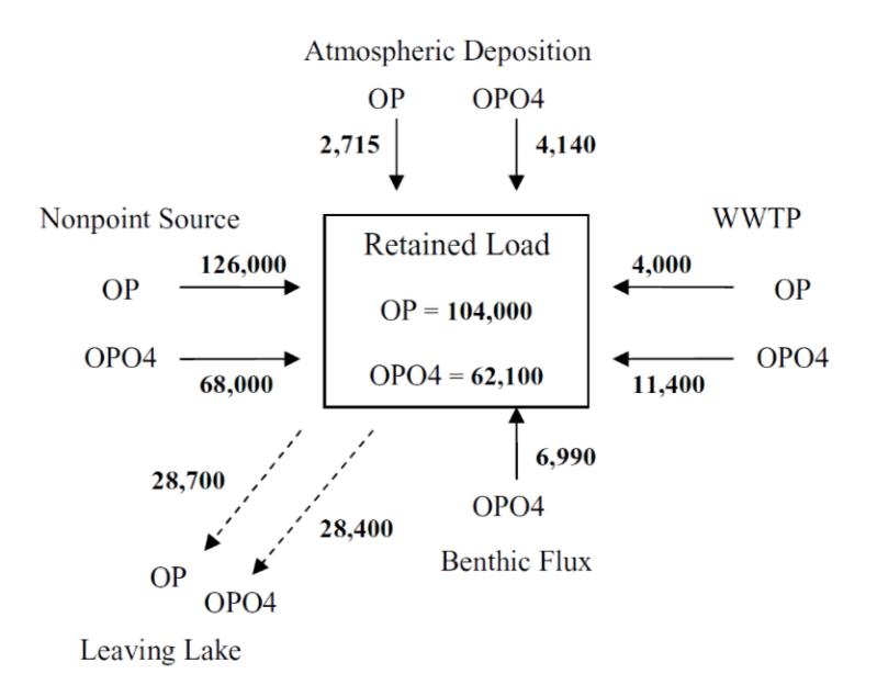 Promedio anual del balance de Fosforo para el reservorio Cedar Creek, todos los valores en kg/año.