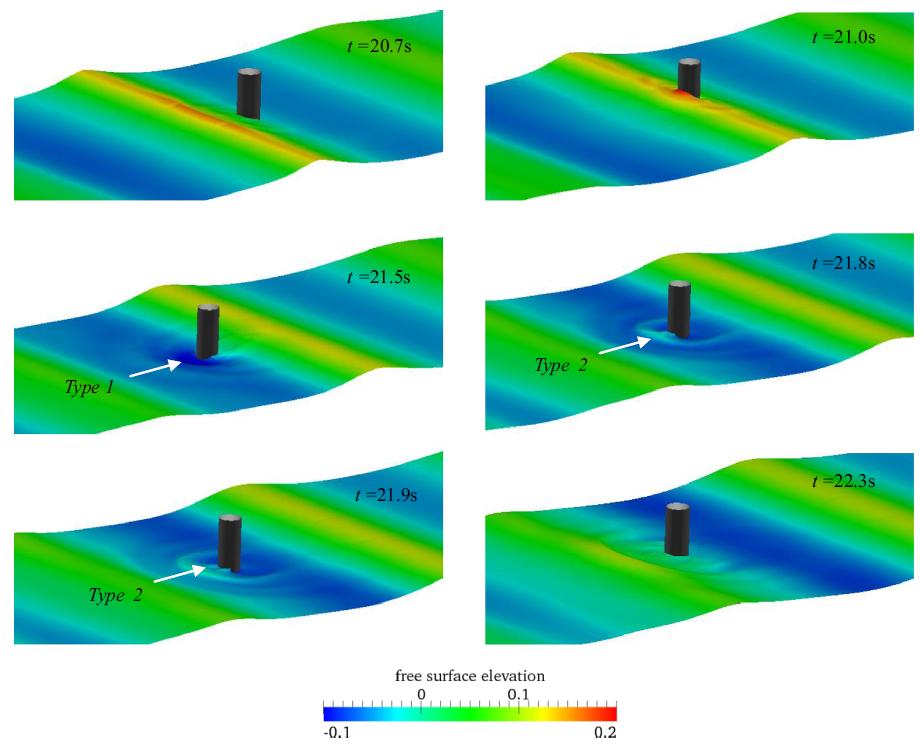 Fig. 1: Efecto de las olas sobre una estructura.