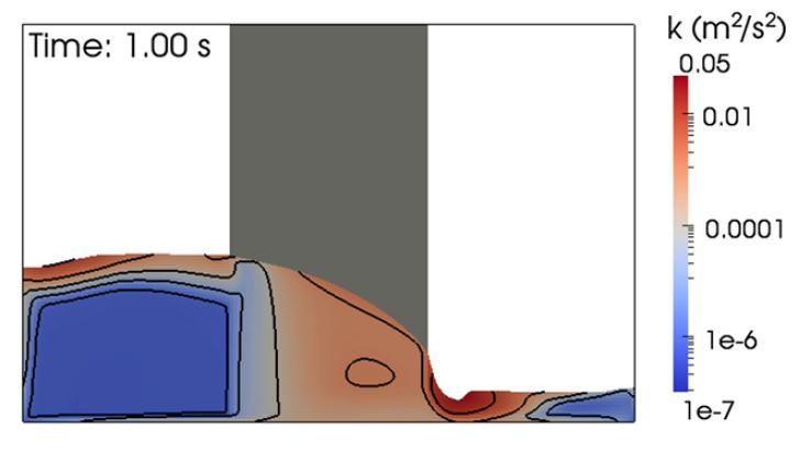 Fig. 9: Rotura de presa: Energía cinética turbulenta.
