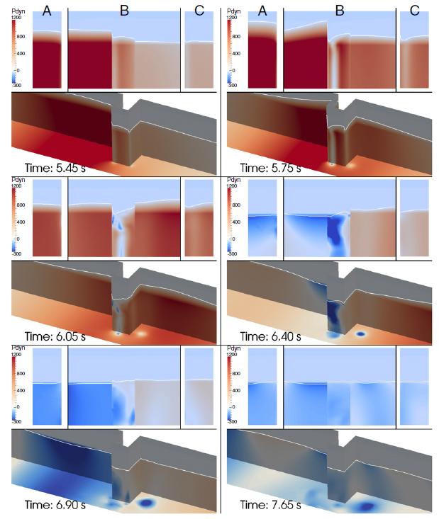 Fig.7: Evolución de la presión dinámica cuando la ola interactúa con el obstáculo impermeable.