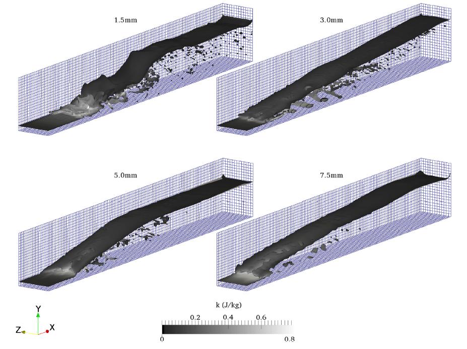 Fig. 5: Representaciones instantáneas de saltos hidráulicos simulados numéricamente, mostrando los diferentes resultados que se obtienen dependiendo del tamaño de malla.