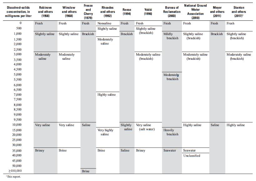 Esquemas de clasificación de agua subterránea de publicaciones. Fuente USGS [1]