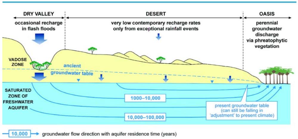 Esquema hidrogeológico para ilustrar la ocurrencia de recursos de agua subterránea no renovables. Fuente UNESCO [2]