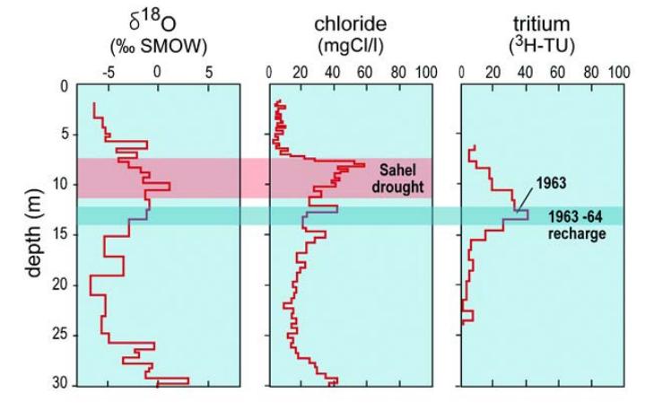 Distribución de oxígeno 18, cloruros, y tritio con profundidad. Se puede observar el impacto de sequías en la salinidad del acuífero y la tendencia al aumento de la salinidad con profundidad. Fuente: Unesco [2]