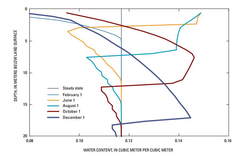Perfiles de humedad de suelo para un modelo regional de aguas subterránenas. Fuente: Documentación de MODFLOW UZF (https://pubs.usgs.gov/tm/2006/tm6a19/pdf/tm6a19.pdf)