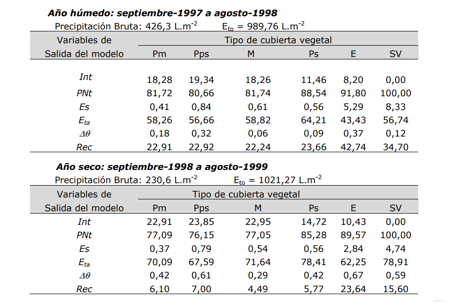 Fuente: Programa Iberoamericano de Ciencia y Tecnología para el Desarrollo , pág. 111-135.