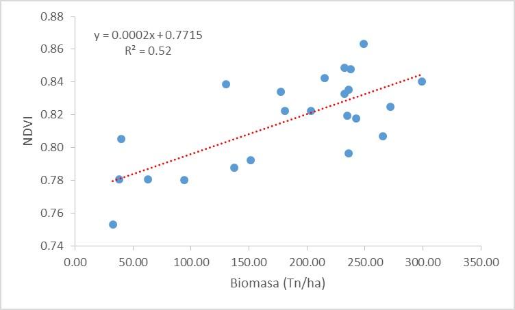 NDVI_biomass.jpg