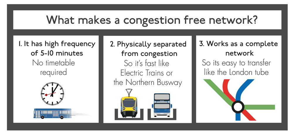 What-Makes-a-Congestion-Free-Network.png
