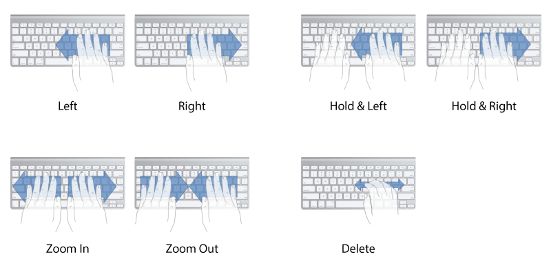 Suggested on Keyboard Gestures