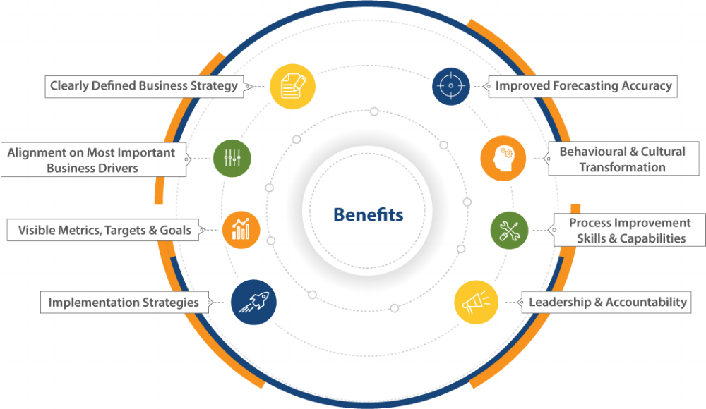 Business Excellence Benefits_2.png