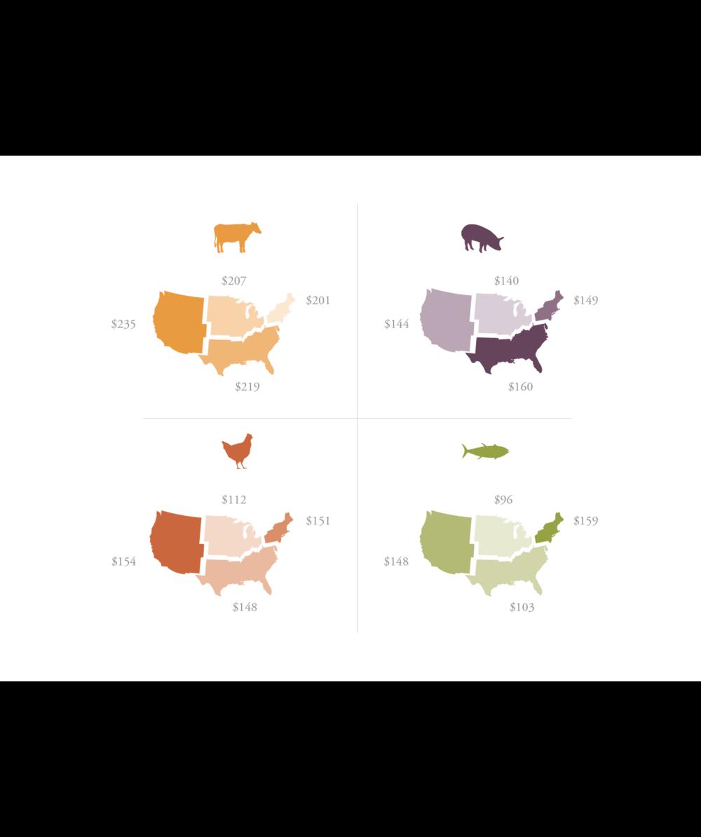 Regional Comparison