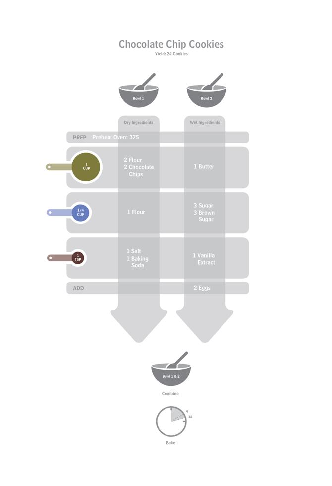 Recipe Visualization 1