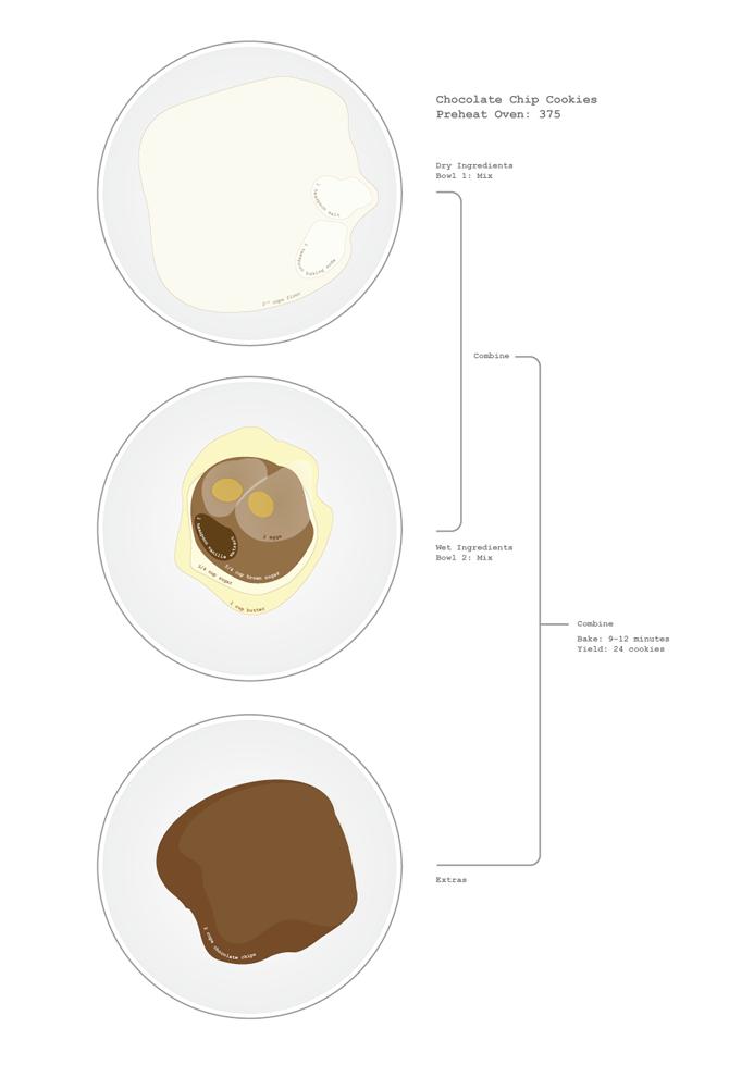 Topographic Recipe