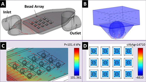 Computational Fluid Dynamics simulates fluid flow and antigen capture